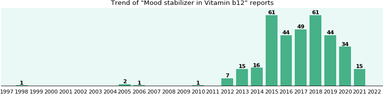 Could Vitamin b12 cause Mood stabilizer?