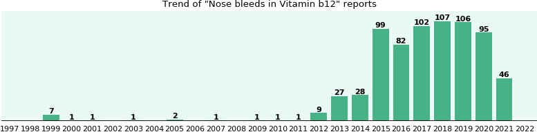 Could Vitamin b12 cause Nose bleeds?