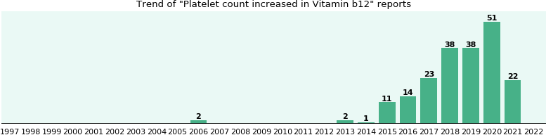Could Vitamin b12 cause Platelet count increased?