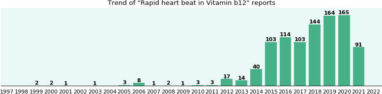 Could Vitamin b12 cause Rapid heart beat?
