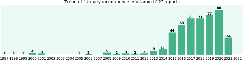 Could Vitamin b12 cause Urinary incontinence?