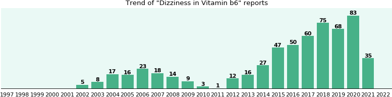 Could Vitamin b6 cause Dizziness?