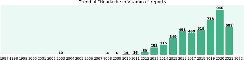 Could Vitamin c cause Headache?