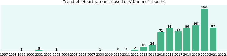 Could Vitamin c cause Heart rate increased?