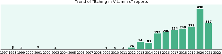 Could Vitamin c cause Itching?