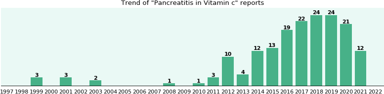 Could Vitamin c cause Pancreatitis?