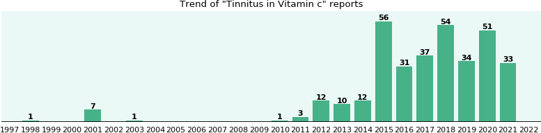 Could Vitamin c cause Tinnitus?