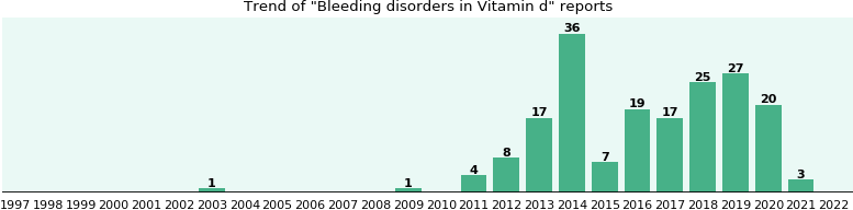 Could Vitamin d cause Bleeding disorders?