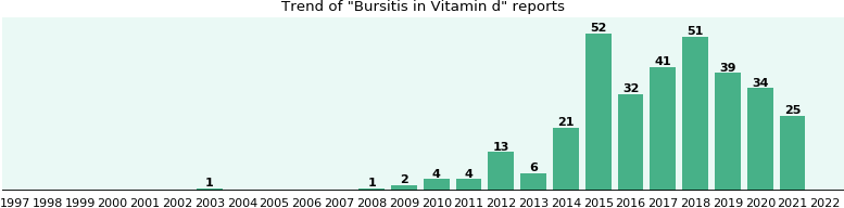 Could Vitamin d cause Bursitis?