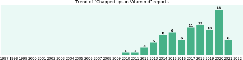 Could Vitamin d cause Chapped lips?