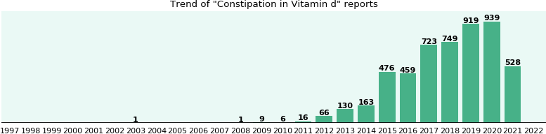 Could Vitamin d cause Constipation?