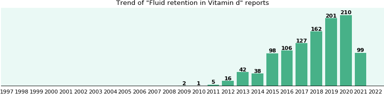 Could Vitamin d cause Fluid retention?