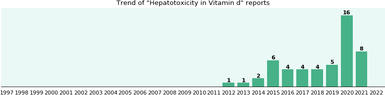 Could Vitamin d cause Hepatotoxicity?