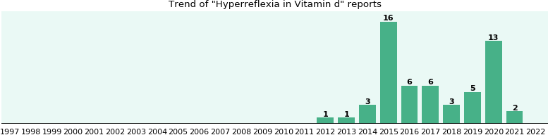 Could Vitamin d cause Hyperreflexia?