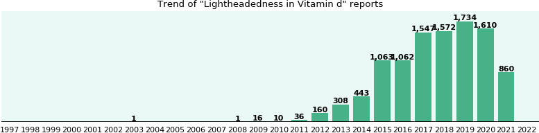 Could Vitamin d cause Lightheadedness?