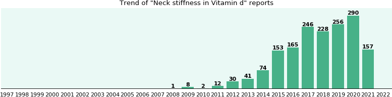 Could Vitamin d cause Neck stiffness?