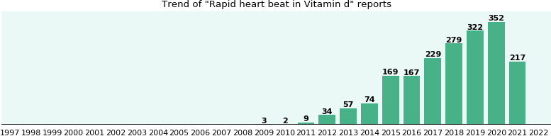 Could Vitamin d cause Rapid heart beat?