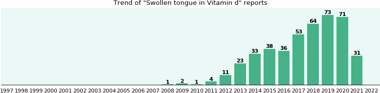 Could Vitamin d cause Swollen tongue?