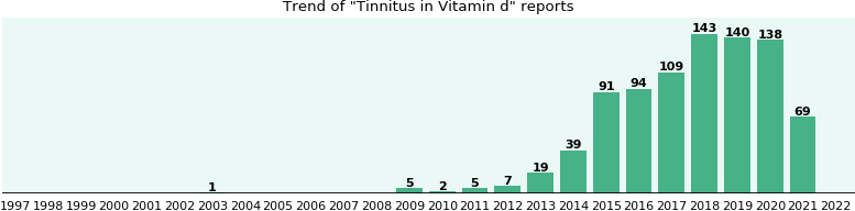 Could Vitamin d cause Tinnitus?