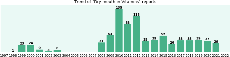 Could Vitamins cause Dry mouth?