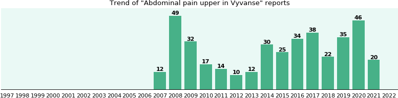 Could Vyvanse cause Abdominal pain upper?