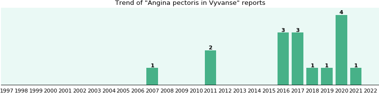 Angina pectoris and Vyvanse - eHealthMe