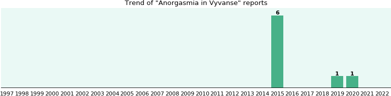 Could Vyvanse cause Anorgasmia?