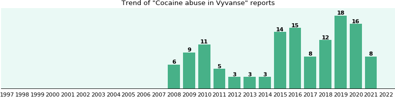 Could Vyvanse cause Cocaine abuse?