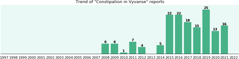 Could Vyvanse cause Constipation?