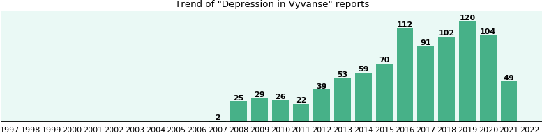 Could Vyvanse cause Depression?
