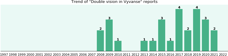 Double vision and Vyvanse - eHealthMe