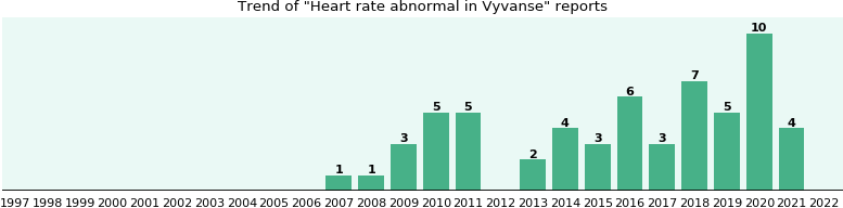 Could Vyvanse cause Heart rate abnormal?