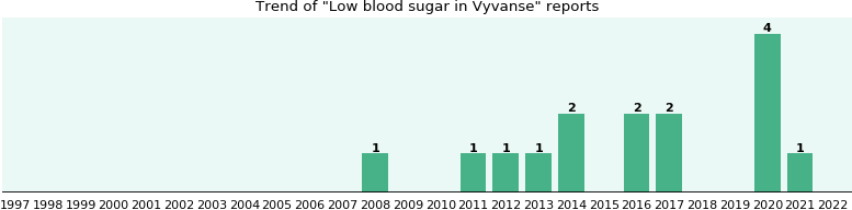 Could Vyvanse cause Low blood sugar?