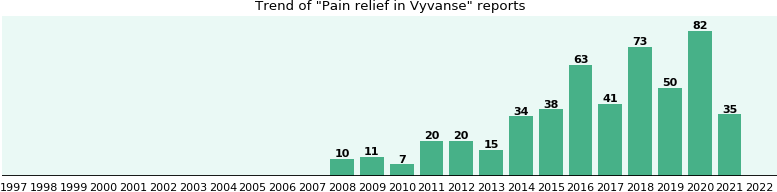 Could Vyvanse cause Pain relief?