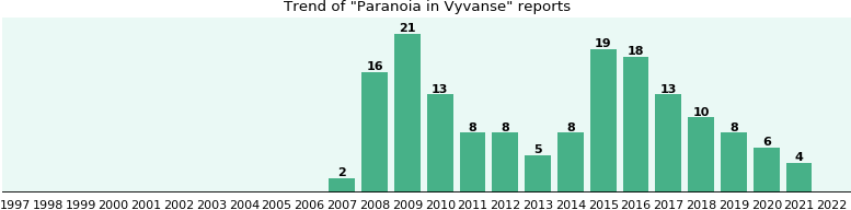Could Vyvanse cause Paranoia?
