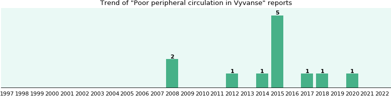 Could Vyvanse cause Poor peripheral circulation?
