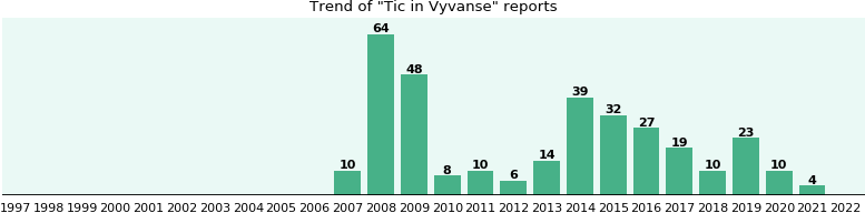 Could Vyvanse cause Tic?