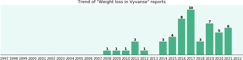Could Vyvanse cause Weight loss?