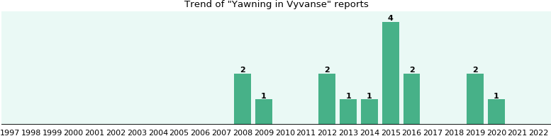 Could Vyvanse cause Yawning?