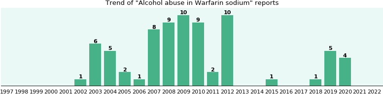 Could Warfarin sodium cause Alcohol abuse?