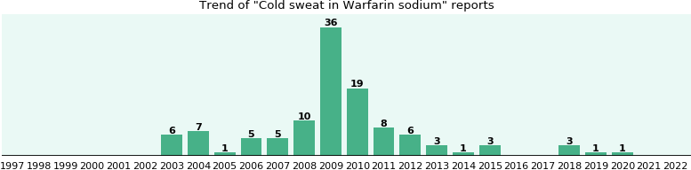 Could Warfarin sodium cause Cold sweat?