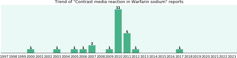 Warfarin and lipitor high inr value