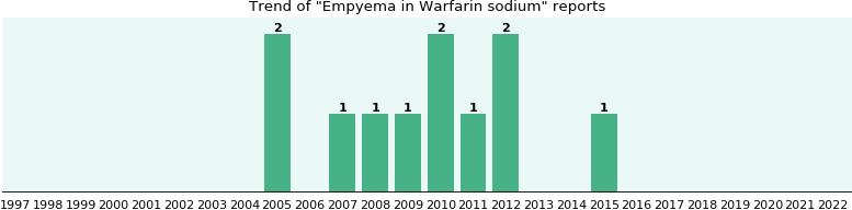 Could Warfarin sodium cause Empyema?