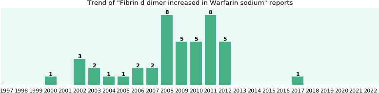 D-dimer warfarin and