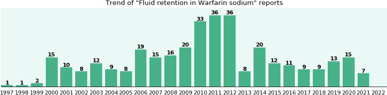 Could Warfarin sodium cause Fluid retention?