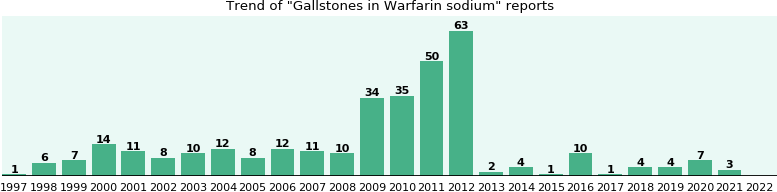 Could Warfarin sodium cause Gallstones?