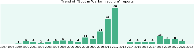 Does taking warfarin cause gout