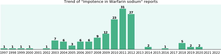 Could Warfarin sodium cause Impotence?