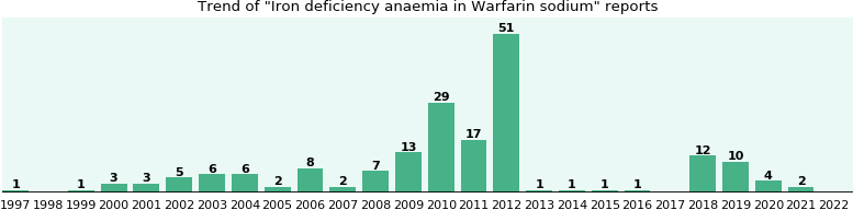 Could Warfarin sodium cause Iron deficiency anaemia?
