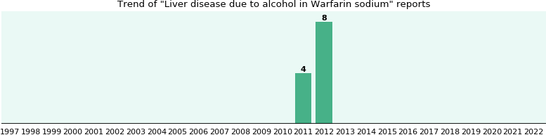 Warfarin Alcoholic Liver Disease